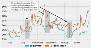 Implied Volatility Chart Trading Earnings Fidelity