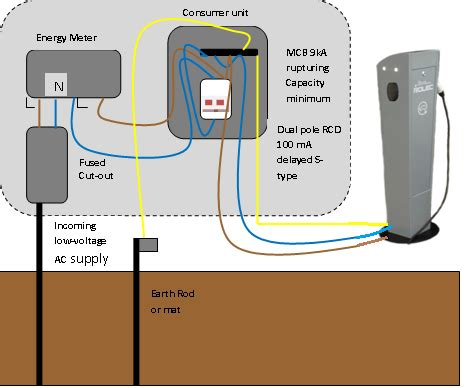 Charging Point Installer Scotland Electric Vehicle Socket
