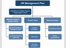 9+ HR Strategic Plan Templates PDF