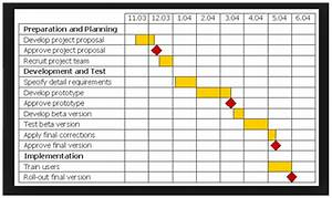 Gantt Chart For Dissertation Essay On Planet Earth Sample Gantt