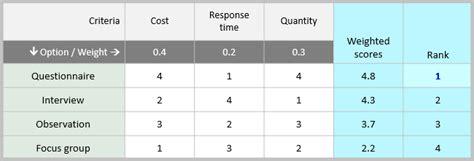prioritization matrix continuous improvement toolkit