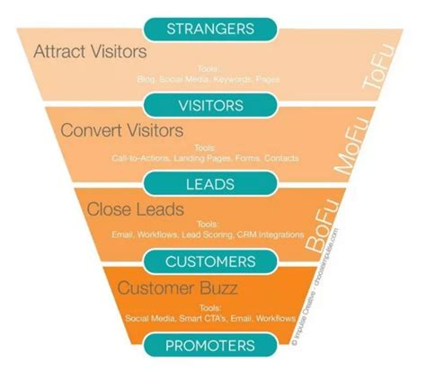 sales funnel how to build a social media sales funnel
