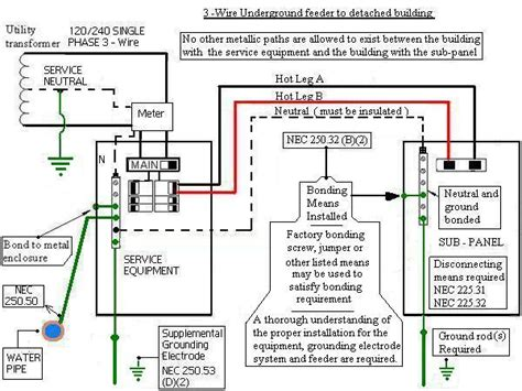 Sub Panel Bonding Electrical Diy Chatroom Home