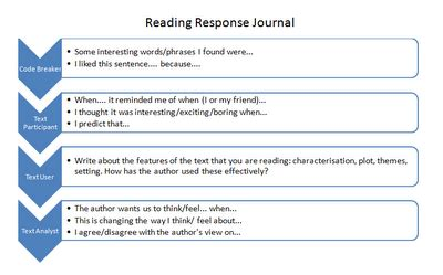reading graph template reading response journal template