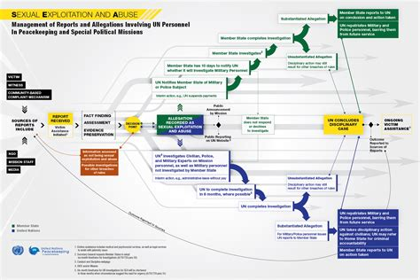 Infographic On Sexual Exploitation And Abuse Flow Chart In Management Definition Flowchart Data Diagram Of Passage Food Digestive System Tool Download Microsoft Word Decision Template Communication And Respiratory