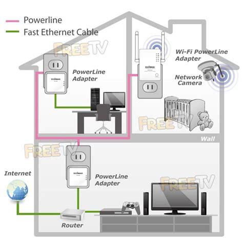 Wireless Powerline Homeplug Extender Best Buy Online