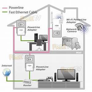 Wireless Powerline Homeplug Extender