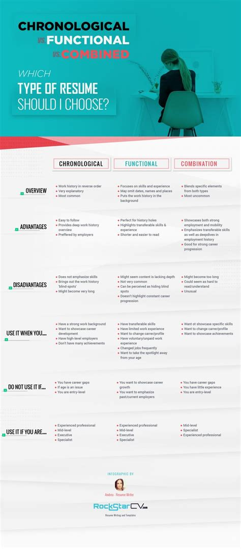 Chronological Resume Advantages by Resume Type Chronological Functional Search Strategy