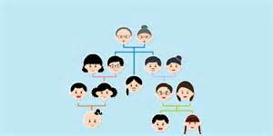 build a family tree families for