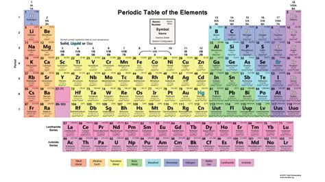 color periodic table this printable color periodic table chart is colored to