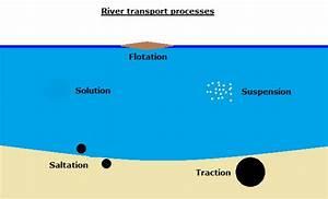 River Processes  U2013 The Geography Study School