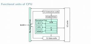 Cpu Architecture - What Are Functional Unit And Control Logic Of A Cpu