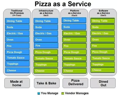 understanding cloud services  pizza analogy premaseemme