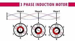 How A 3 Phase Ac Induction Motor Works