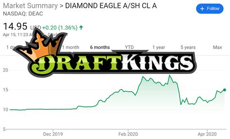 DraftKings Stock Symbol