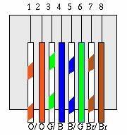 Schema Cablage Rj45 Ethernet : c blage d 39 un r seau ethernet ~ Melissatoandfro.com Idées de Décoration