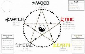 Five Element Diagram
