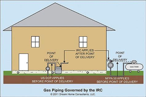 Gas Piping General Installation, Modification, and