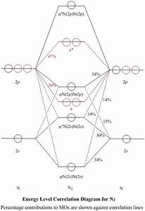 Molecular Orbitals For N2