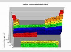 ionization energy trend capseacusiz