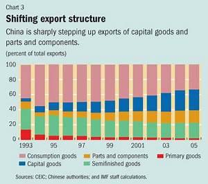 China's Growing External Dependence - Finance ...