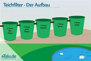 Teichfilter Selber Bauen Filtermaterial : teichfilter selber bauen bauanleitung in 5 schritten ~ Michelbontemps.com Haus und Dekorationen