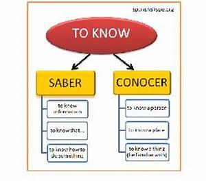 Conocer Verb Chart 26 Best Images About Saber Y Conocer On Pinterest
