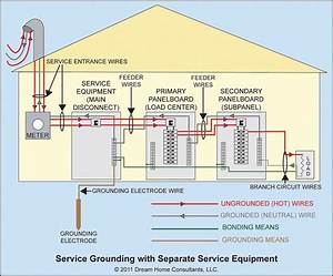 Service Grounding General Requirements