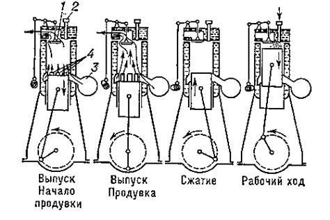 Загрузить книгу Двигатели Стирлинга