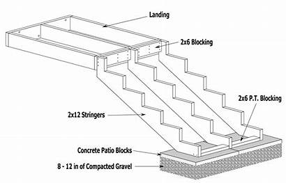 Stair Stringers Stringer Stairs Deck Building Step