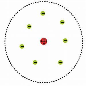 how to make a model of rutherford 's model of an atom ...