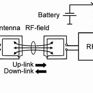 data flowchart of the rfid sensor system download With rfidblockdiagramjpg