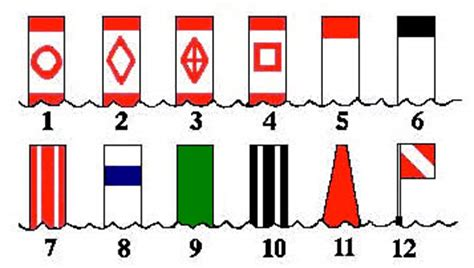 Boating Signs And Buoys by Buoys Markers