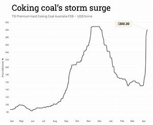 Coking Coal Price Soars Past 300 Mining Com