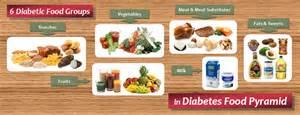 Diabetic Food List: Six Food Groups in Diabetes Food Pyramid - Diet ... Diabetic Diet