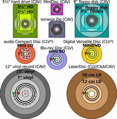 512px Disk Comparison Commons Wikimedia Higher Resolution