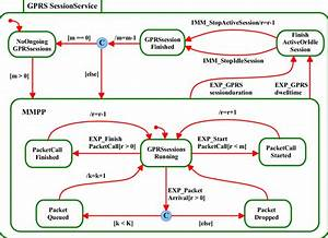 6  Uml State Diagram For Gprs Session Service Process