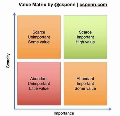 Value Valuable Define Matrix Important Business Basic