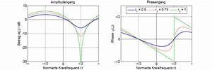 Phasengang Berechnen : systemtheorie online variation des abstandes der ~ Themetempest.com Abrechnung