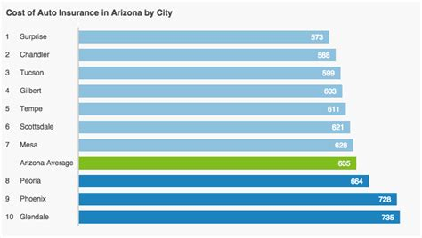 Who Has the Cheapest Auto Insurance Quotes in Arizona?