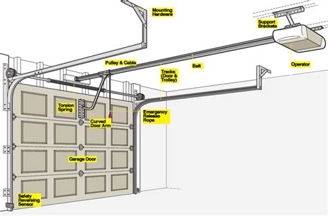 garage doors parts how to install a garage door opener rc garage door