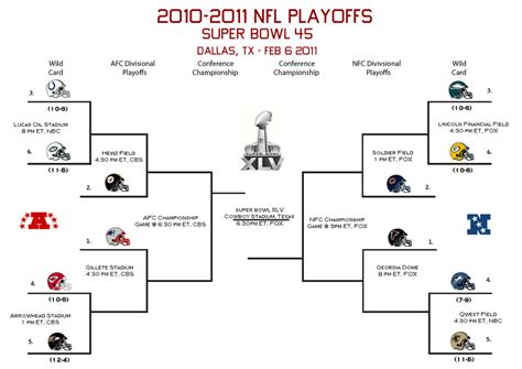 nfl   playoff picture bracket contest hogs haven