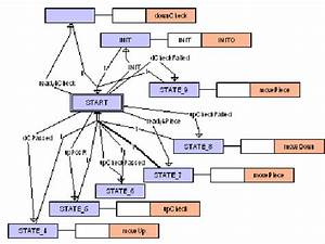 Top Level Fb Network Diagram For The Testing Unit
