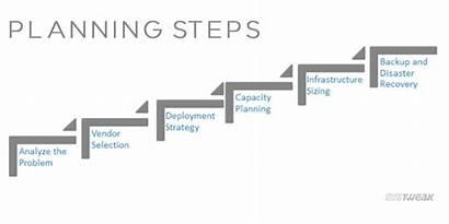 Steps Architecture Basic Planning Designing Analyze Problem