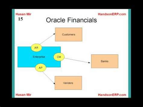 Oracle Ebs Financials Resume by Introduction To Oracle Financials