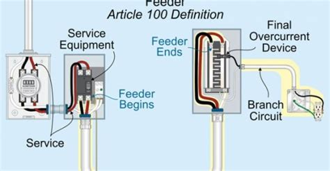Feeder Conductors vs Branch-Circuit Conductors | National ...