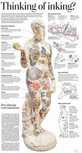 Tattoo Pain Chart  U2014 How Much Will It Hurt