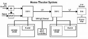 Advanced Dsp Supports Home Theater And Surround