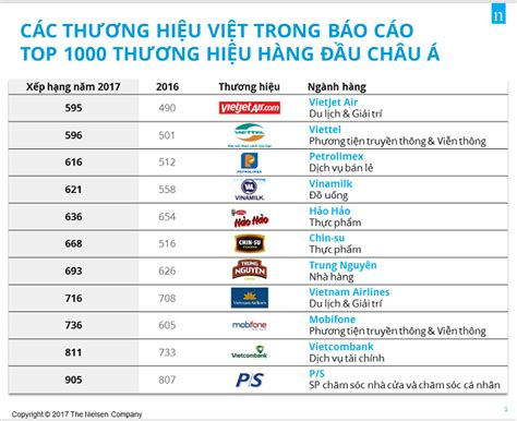 11 Vietnamese Brands Make It To Top 1000 Asia Brands