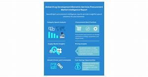 Drug Development Biometric Services Procurement Research